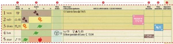 Simboli Luna Calendario.Calendario Dei Lavori Agricoli 2016 Terra Nuova