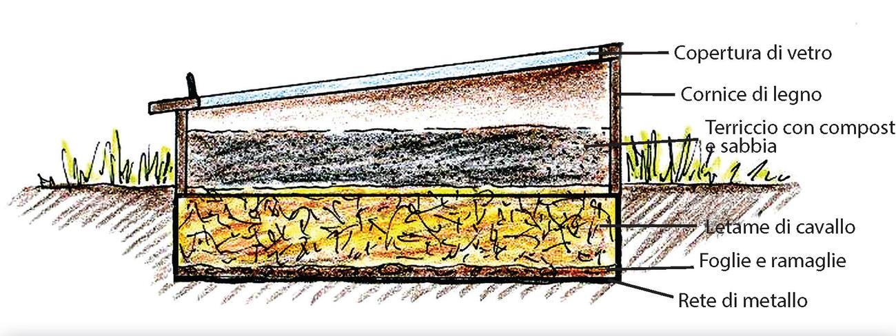 Costruire un semenzaio a letto caldo terra nuova - Letto di semina ...