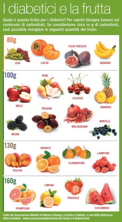 dieta diabete tipo 1